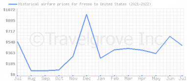 Price overview for flights from Fresno to United States