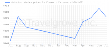 Price overview for flights from Fresno to Vancouver