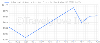 Price overview for flights from Fresno to Washington DC