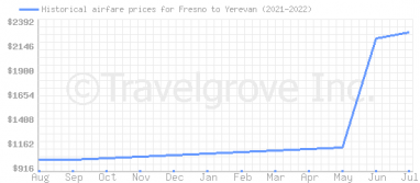 Price overview for flights from Fresno to Yerevan