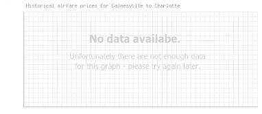 Price overview for flights from Gainesville to Charlotte