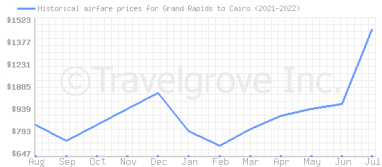 Price overview for flights from Grand Rapids to Cairo