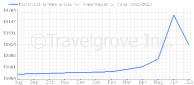 Price overview for flights from Grand Rapids to China