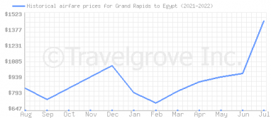 Price overview for flights from Grand Rapids to Egypt