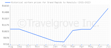 Price overview for flights from Grand Rapids to Honolulu