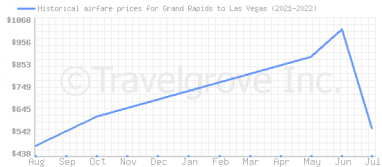 Price overview for flights from Grand Rapids to Las Vegas