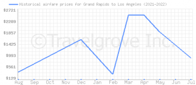 Price overview for flights from Grand Rapids to Los Angeles
