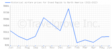 Price overview for flights from Grand Rapids to North America
