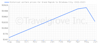 Price overview for flights from Grand Rapids to Oklahoma City