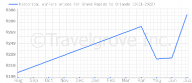 Price overview for flights from Grand Rapids to Orlando