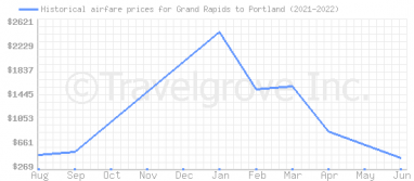 Price overview for flights from Grand Rapids to Portland