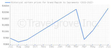 Price overview for flights from Grand Rapids to Sacramento
