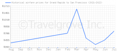 Price overview for flights from Grand Rapids to San Francisco