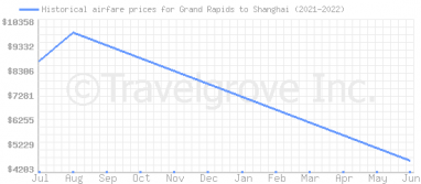 Price overview for flights from Grand Rapids to Shanghai