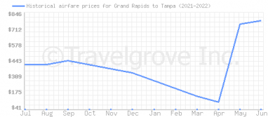Price overview for flights from Grand Rapids to Tampa