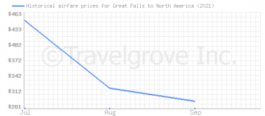 Price overview for flights from Great Falls to North America