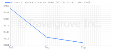 Price overview for flights from Great Falls to United States