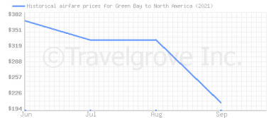Price overview for flights from Green Bay to North America