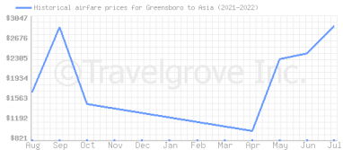 Price overview for flights from Greensboro to Asia