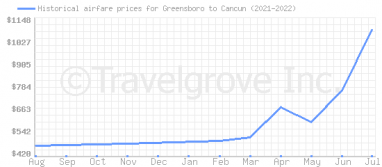 Price overview for flights from Greensboro to Cancun