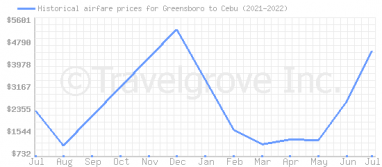 Price overview for flights from Greensboro to Cebu