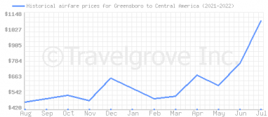 Price overview for flights from Greensboro to Central America