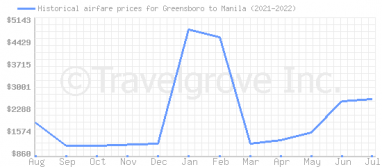 Price overview for flights from Greensboro to Manila