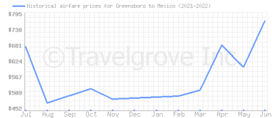Price overview for flights from Greensboro to Mexico