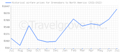Price overview for flights from Greensboro to North America