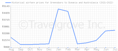 Price overview for flights from Greensboro to Oceania and Australasia