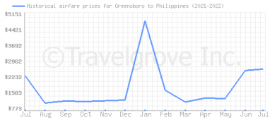Price overview for flights from Greensboro to Philippines