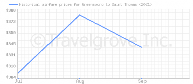 Price overview for flights from Greensboro to Saint Thomas