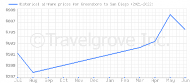 Price overview for flights from Greensboro to San Diego