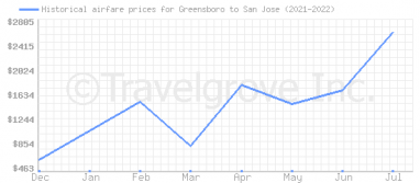 Price overview for flights from Greensboro to San Jose