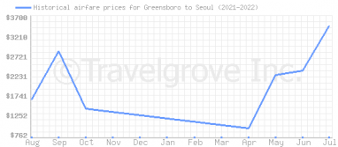 Price overview for flights from Greensboro to Seoul