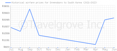 Price overview for flights from Greensboro to South Korea