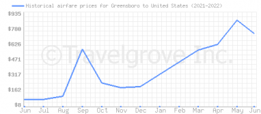 Price overview for flights from Greensboro to United States