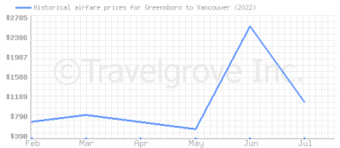 Price overview for flights from Greensboro to Vancouver