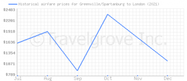 Price overview for flights from Greenville/Spartanburg to London