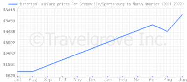 Price overview for flights from Greenville/Spartanburg to North America