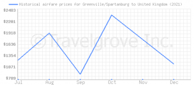 Price overview for flights from Greenville/Spartanburg to United Kingdom