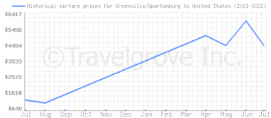 Price overview for flights from Greenville/Spartanburg to United States