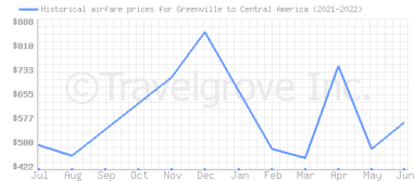 Price overview for flights from Greenville to Central America