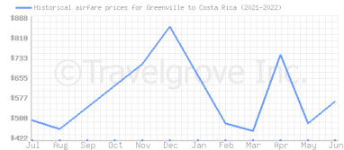 Price overview for flights from Greenville to Costa Rica