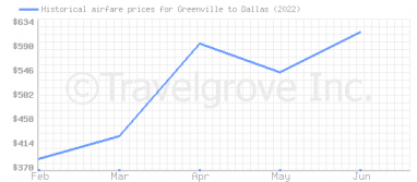 Price overview for flights from Greenville to Dallas