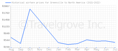 Price overview for flights from Greenville to North America