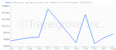 Price overview for flights from Greenville to Portland