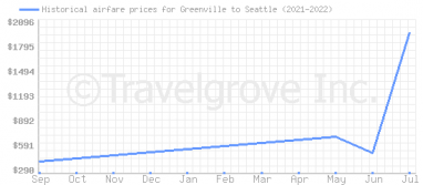 Price overview for flights from Greenville to Seattle