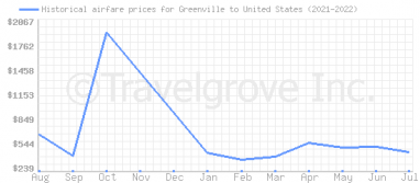 Price overview for flights from Greenville to United States