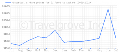 Price overview for flights from Gulfport to Spokane